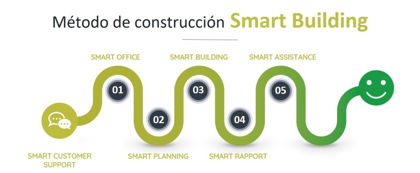 THE FIRST UNIT TOTALLY EXECUTED WITH SMART BUILDING METHODOLOGY STARTS